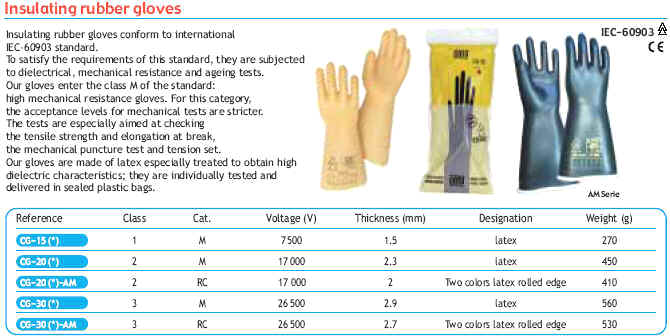 High Voltage Electrical Safety Equipment : Electrical