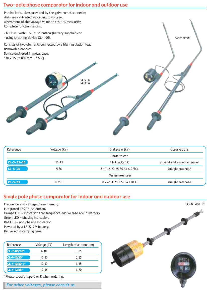 High Voltage Detectors Catu Detex